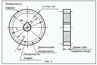 Nakresli Ozubena Kola Pravidla Pro Vytvareni Pracovnich Vykresu